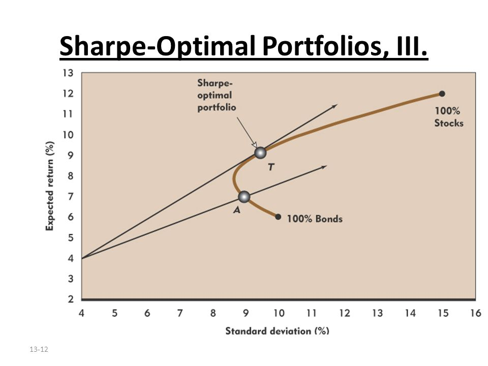 Sharpe-Optimal Portfolios, III.