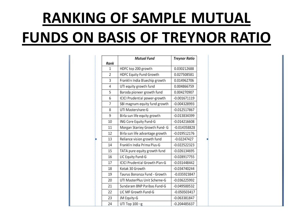 RANKING OF SAMPLE MUTUAL FUNDS ON BASIS OF TREYNOR RATIO