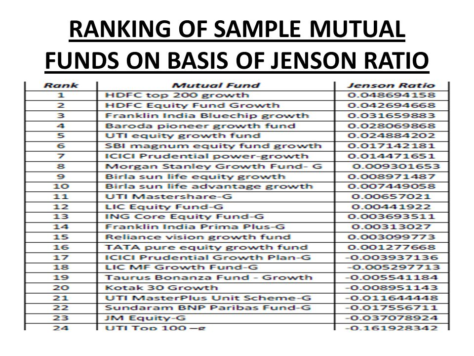 RANKING OF SAMPLE MUTUAL FUNDS ON BASIS OF JENSON RATIO