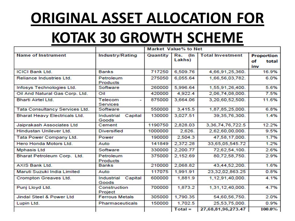 ORIGINAL ASSET ALLOCATION FOR KOTAK 30 GROWTH SCHEME
