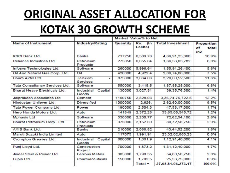 ORIGINAL ASSET ALLOCATION FOR KOTAK 30 GROWTH SCHEME