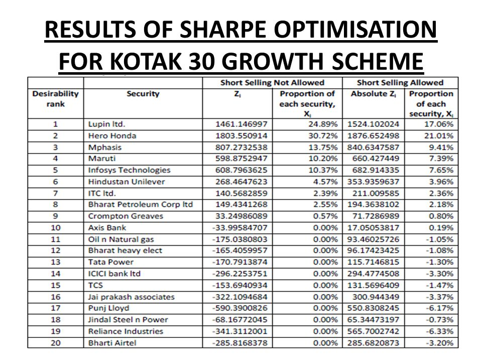 RESULTS OF SHARPE OPTIMISATION FOR KOTAK 30 GROWTH SCHEME