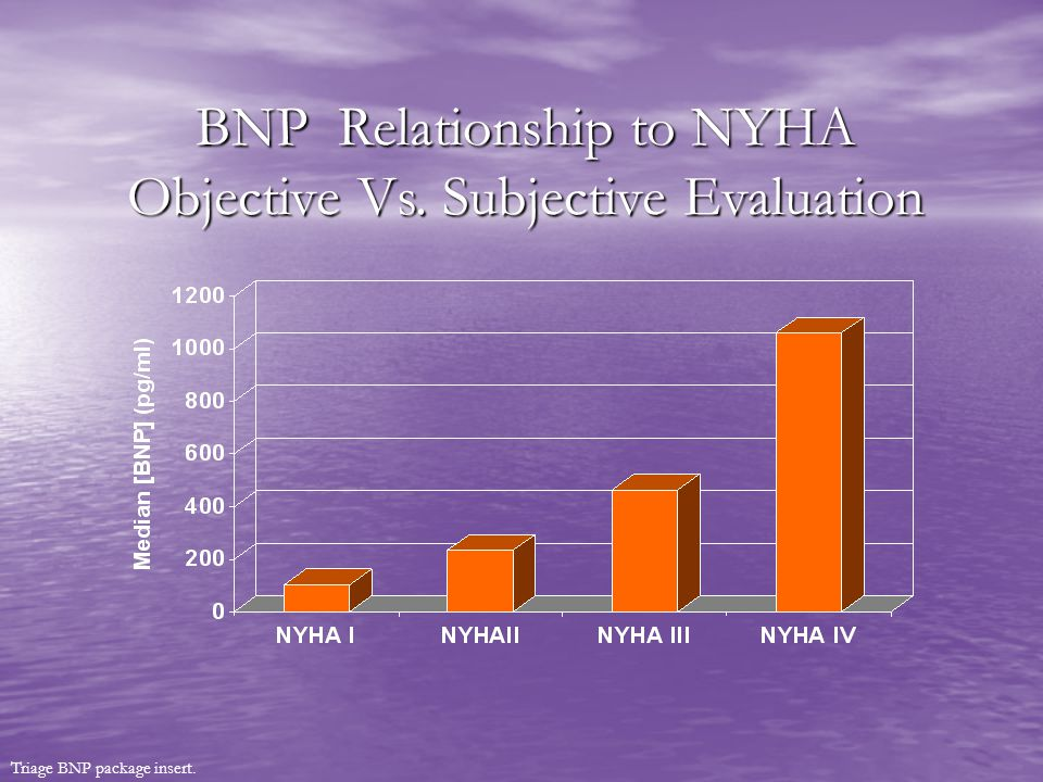 BNP Relationship to NYHA Objective Vs. Subjective Evaluation