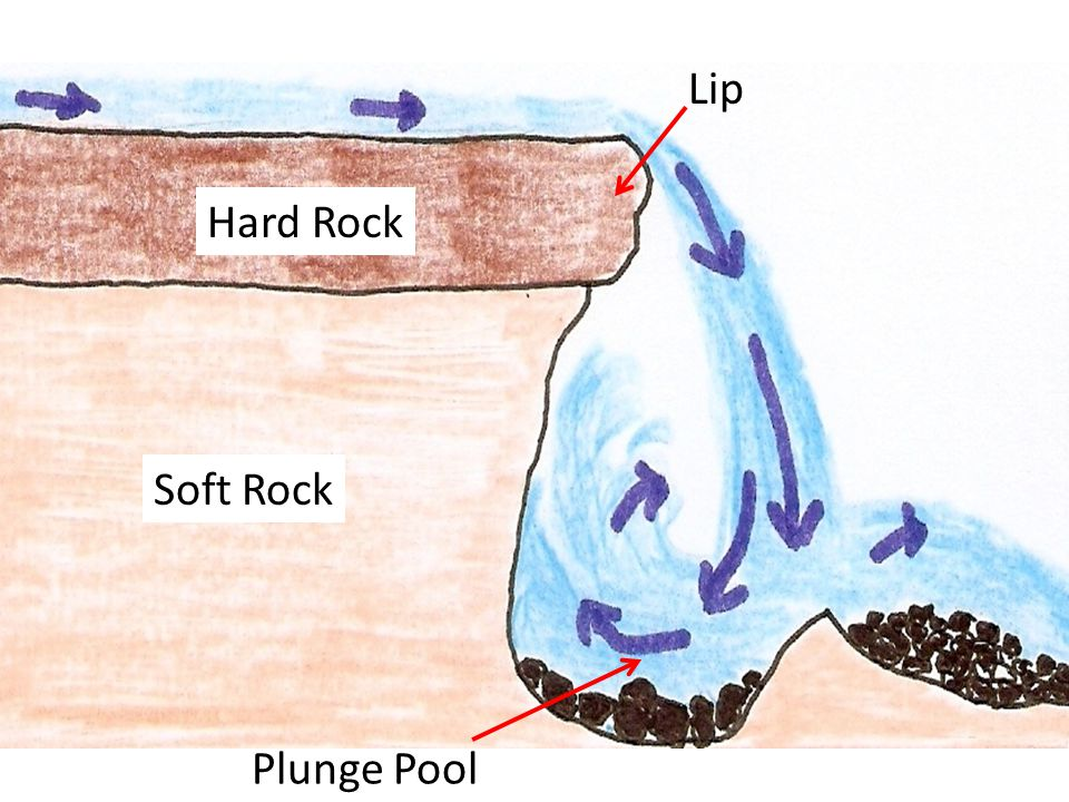 Lip Hard Rock Soft Rock Plunge Pool