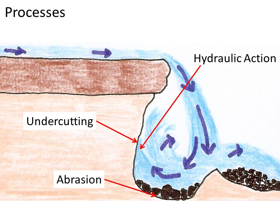 Processes Hydraulic Action Undercutting Abrasion