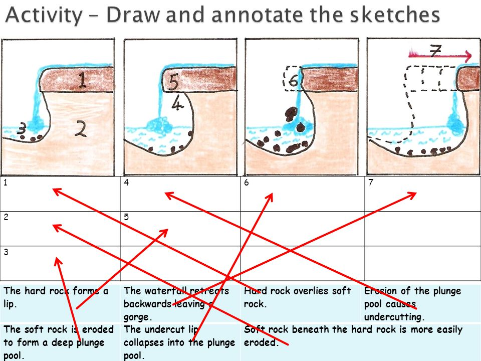 Activity – Draw and annotate the sketches