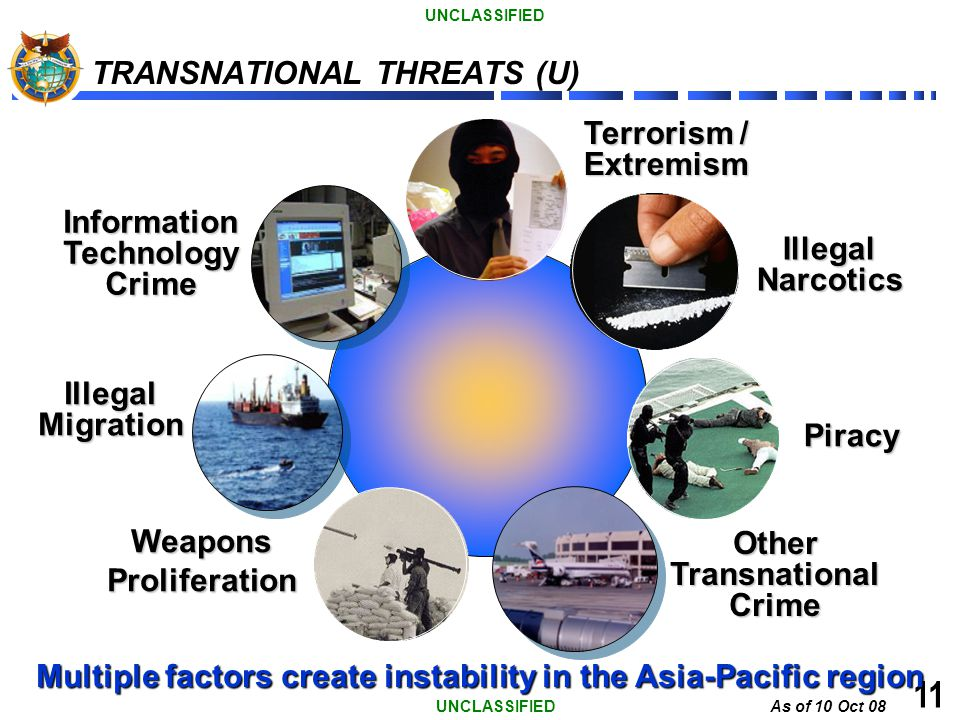 TRANSNATIONAL THREATS (U)