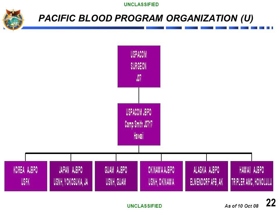 PACIFIC BLOOD PROGRAM ORGANIZATION (U)