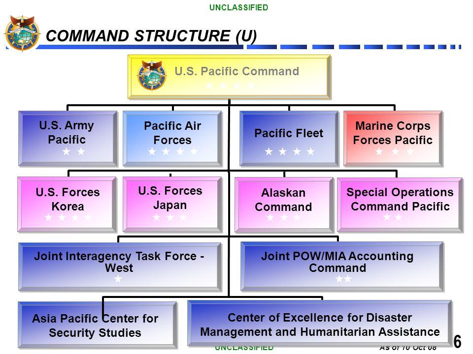6 COMMAND STRUCTURE (U) U.S. Pacific Command U.S. Army Pacific
