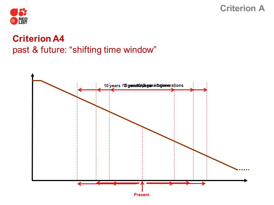 Criterion A4 past & future: shifting time window
