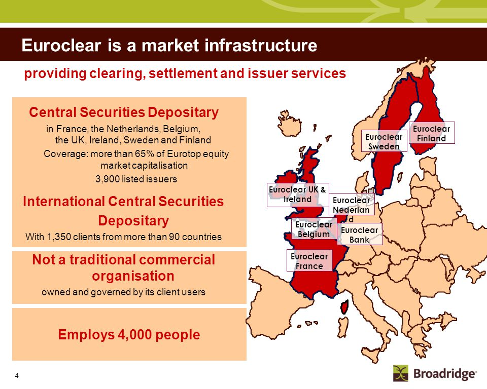 About Euroclear User owned and user governed