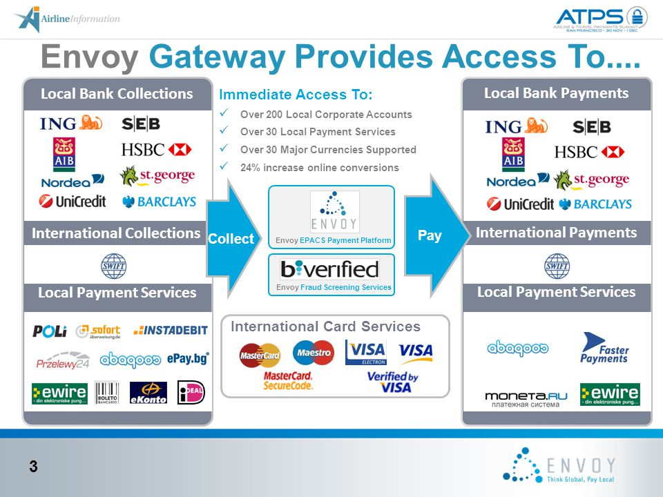 Envoy Gateway Provides Access To....