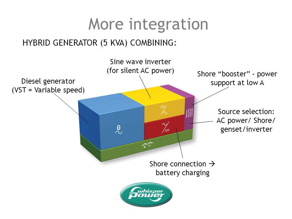 More integration HYBRID GENERATOR (5 KVA) COMBINING: