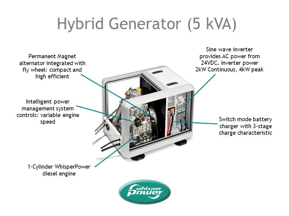 Hybrid Generator (5 kVA)