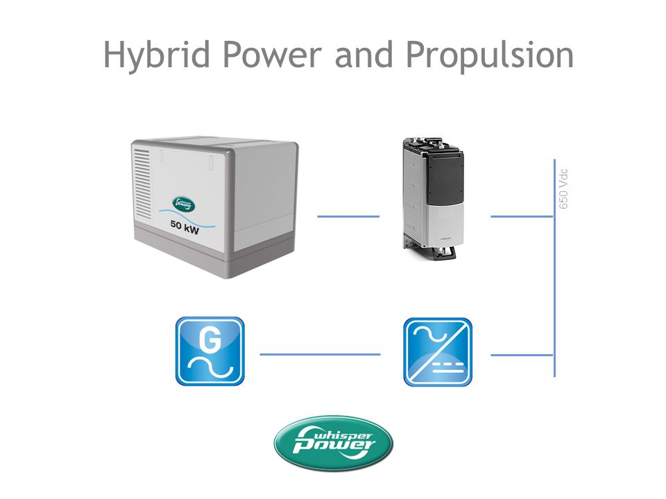 Hybrid Power and Propulsion