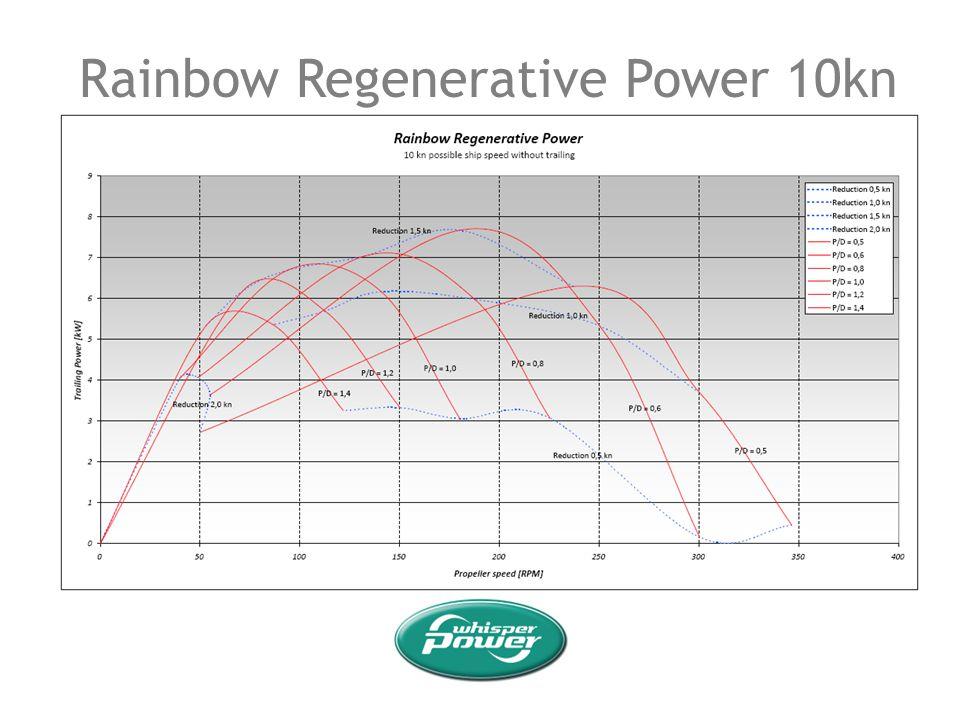 Rainbow Regenerative Power 10kn