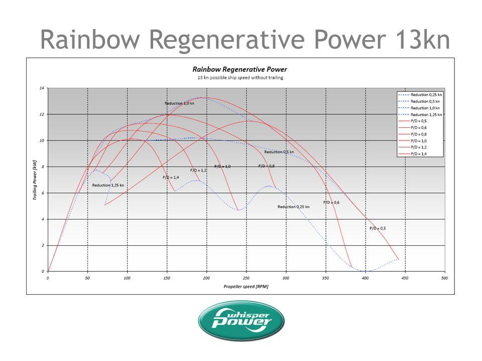 Rainbow Regenerative Power 13kn