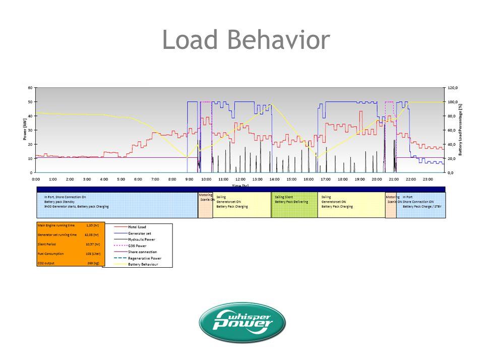 Load Behavior 36