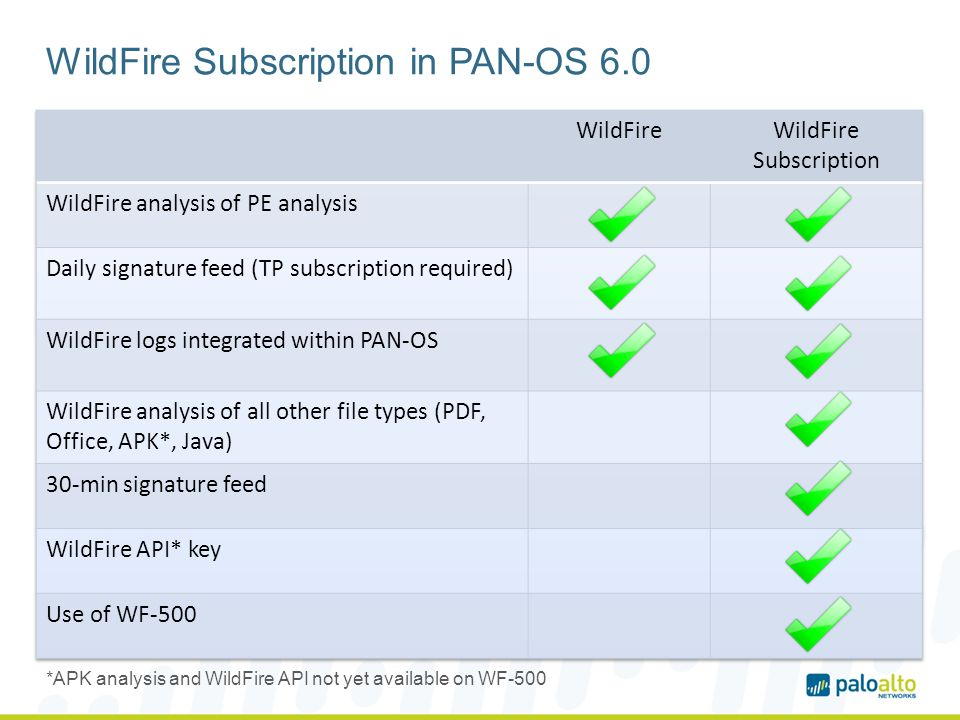 WildFire Subscription in PAN-OS 6.0