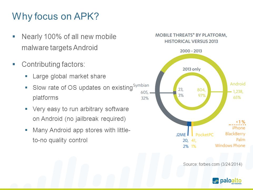 Why focus on APK Nearly 100% of all new mobile malware targets Android. Contributing factors: Large global market share.