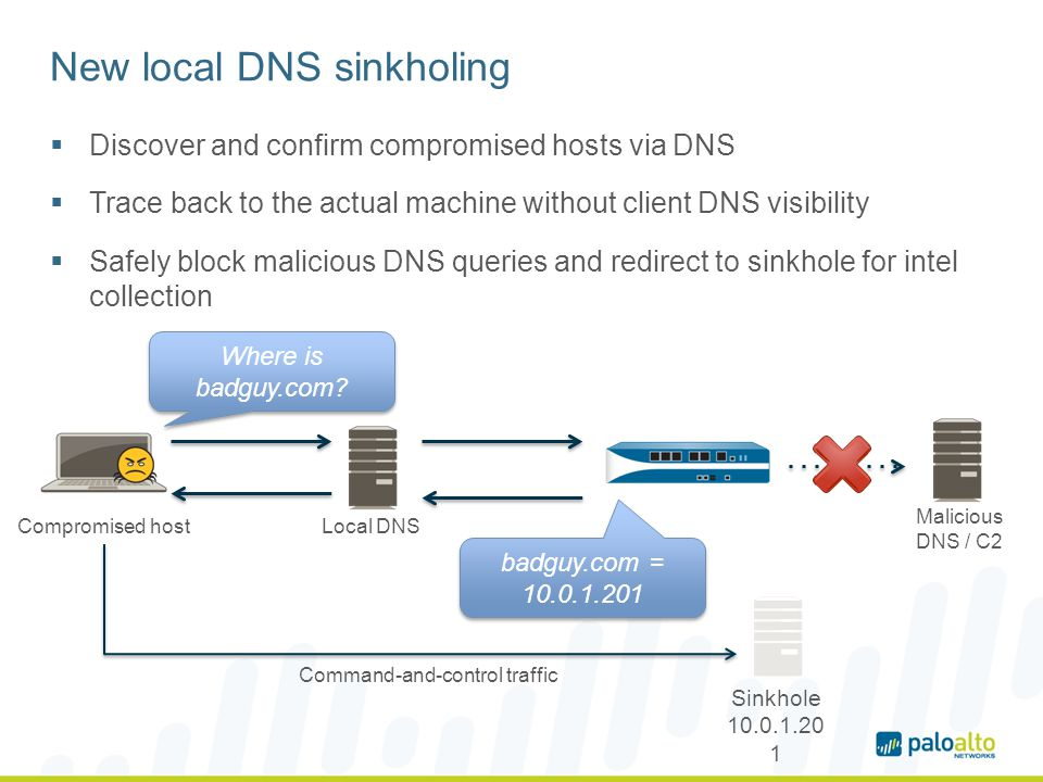 New local DNS sinkholing