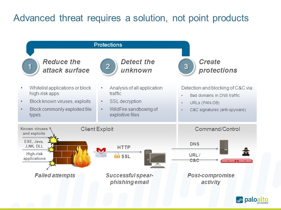 Advanced threat requires a solution, not point products