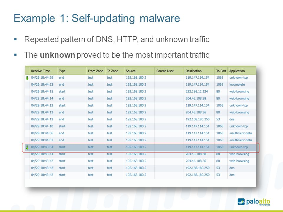 Example 1: Self-updating malware