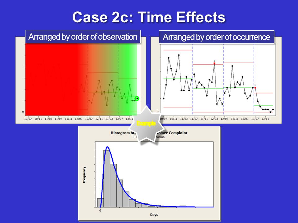 Case 2c: Time Effects Arranged by order of observation