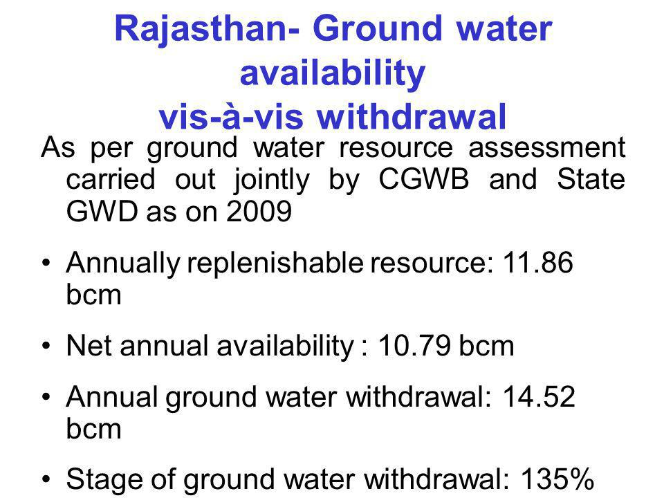 Rajasthan- Ground water availability vis-à-vis withdrawal