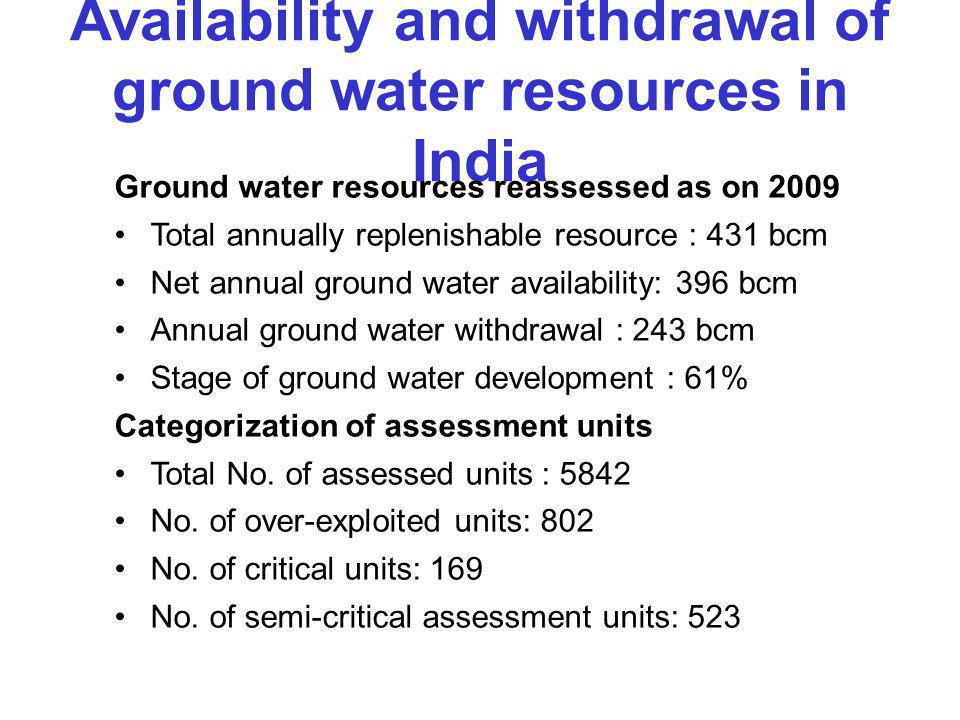 Availability and withdrawal of ground water resources in India