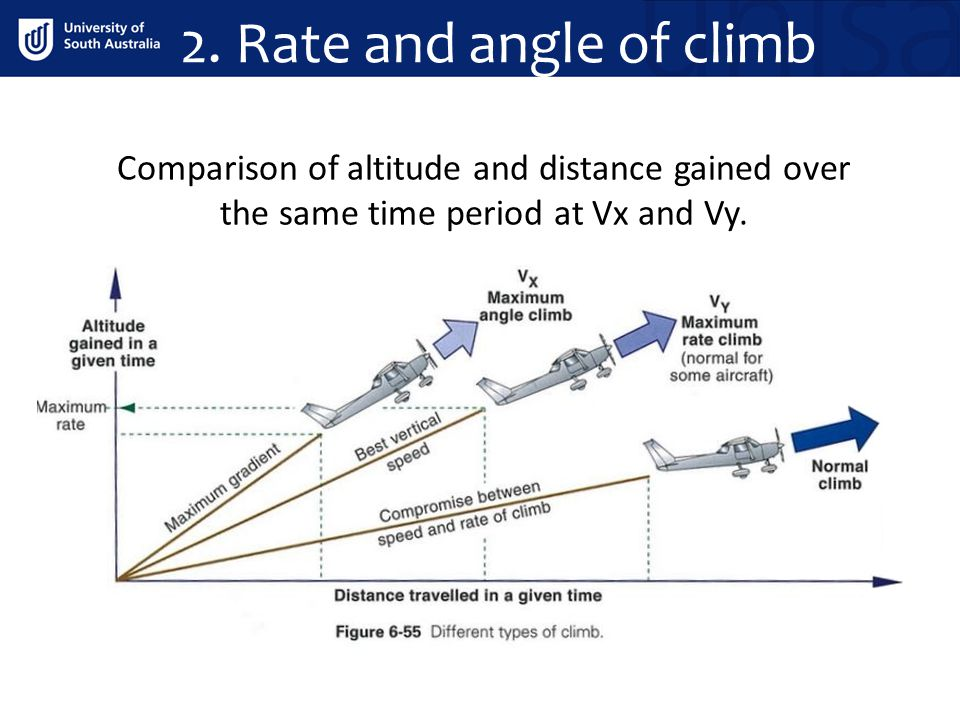 2. Rate and angle of climb Comparison of altitude and distance gained over the same time period at Vx and Vy.
