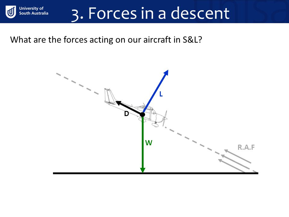 3. Forces in a descent What are the forces acting on our aircraft in S&L L. D. 1) Weight acts towards the earth.