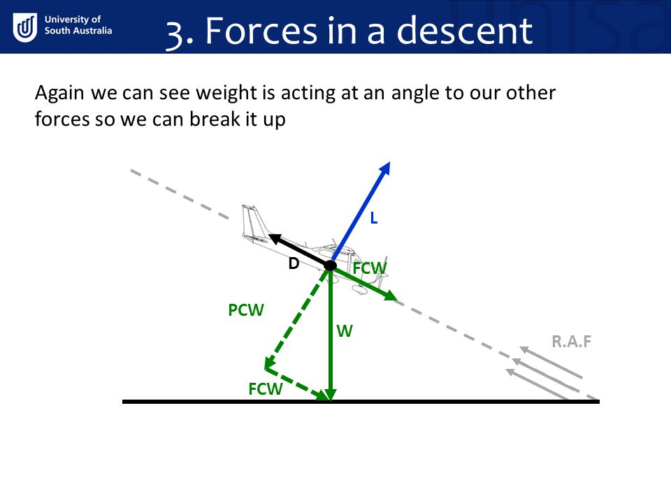 3. Forces in a descent Again we can see weight is acting at an angle to our other forces so we can break it up.