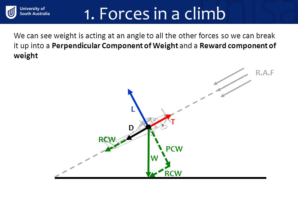 1. Forces in a climb