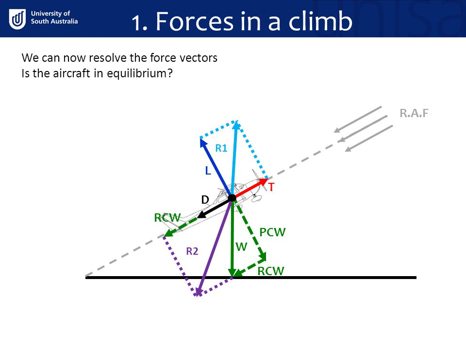 1. Forces in a climb We can now resolve the force vectors