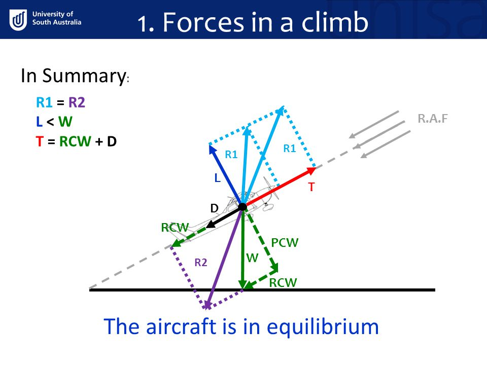 The aircraft is in equilibrium