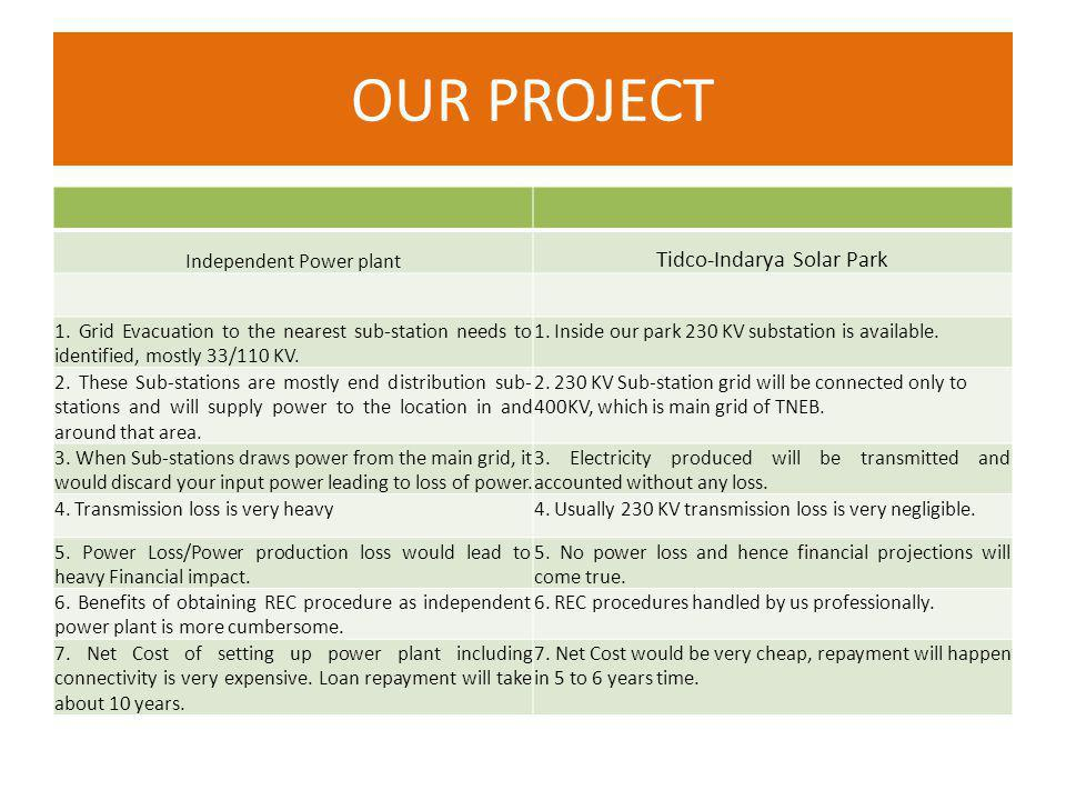 OUR PROJECT Integrated Solar Energy Park first of its kind in Asia and largest in India with cutting edge technologies.