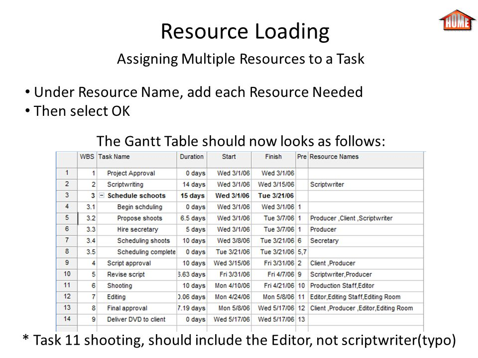 Resource Loading Assigning Multiple Resources to a Task