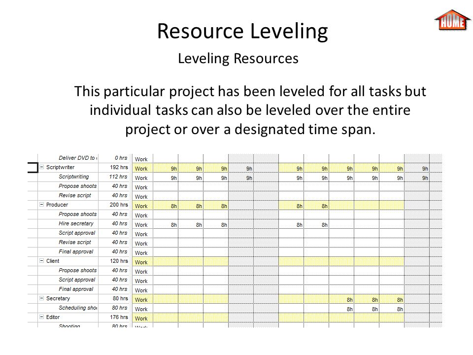 Resource Leveling Leveling Resources