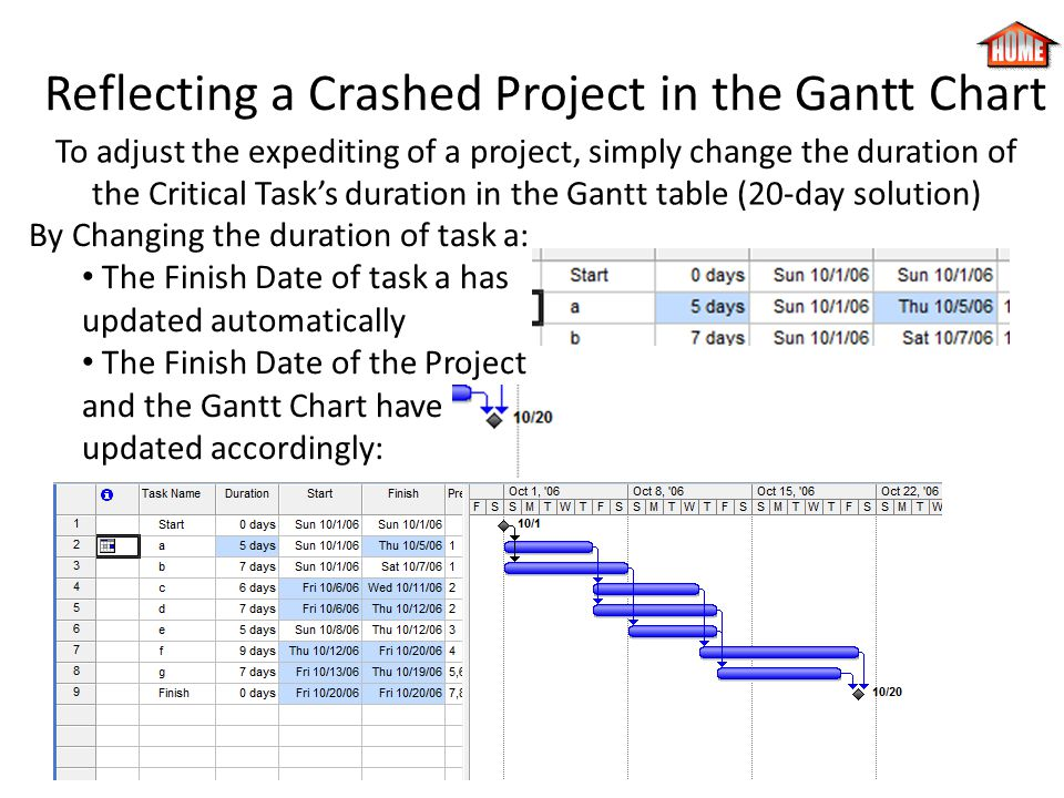 Reflecting a Crashed Project in the Gantt Chart