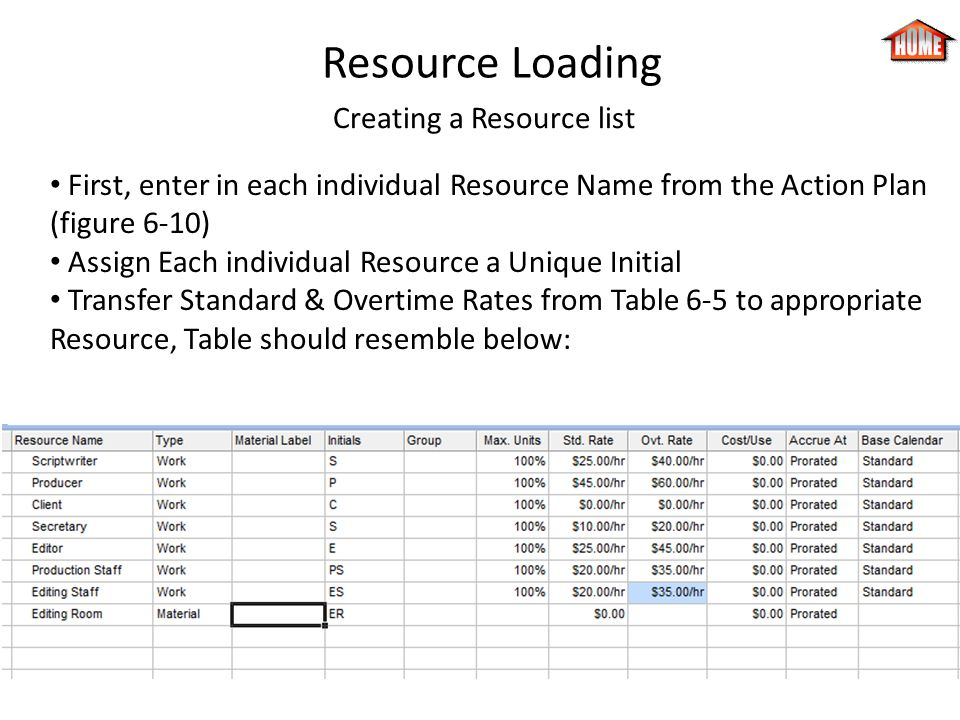 Creating a Resource list
