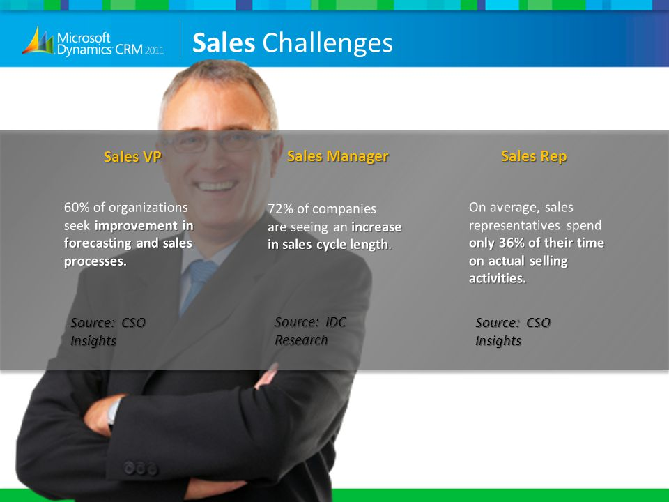Sales Challenges Sales VP Sales Manager Sales Rep