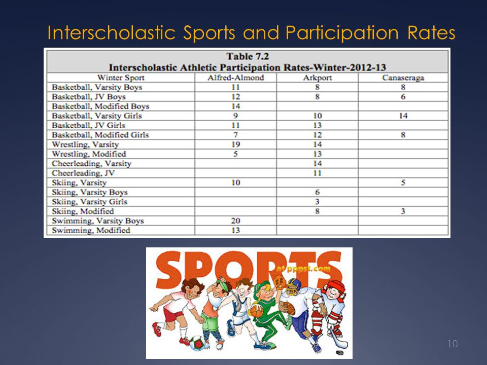 Interscholastic Sports and Participation Rates