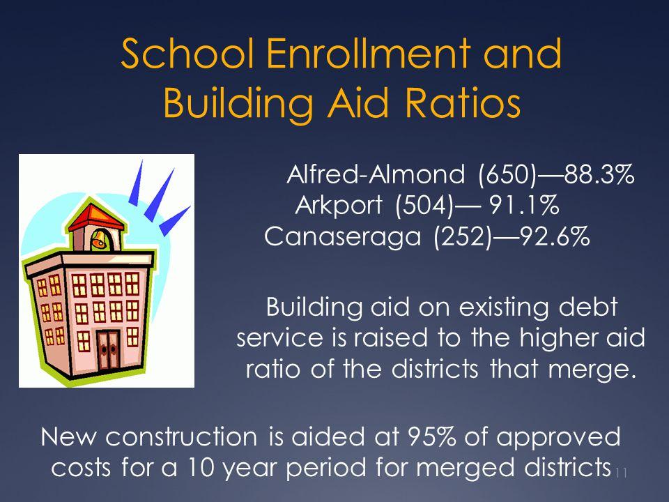 School Enrollment and Building Aid Ratios