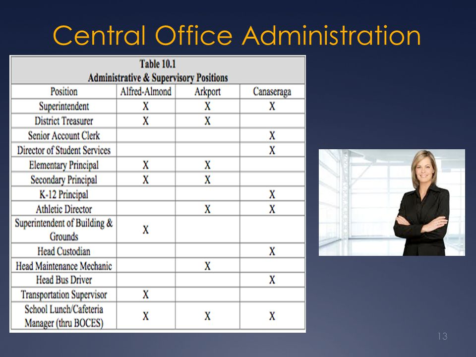 Central Office Administration