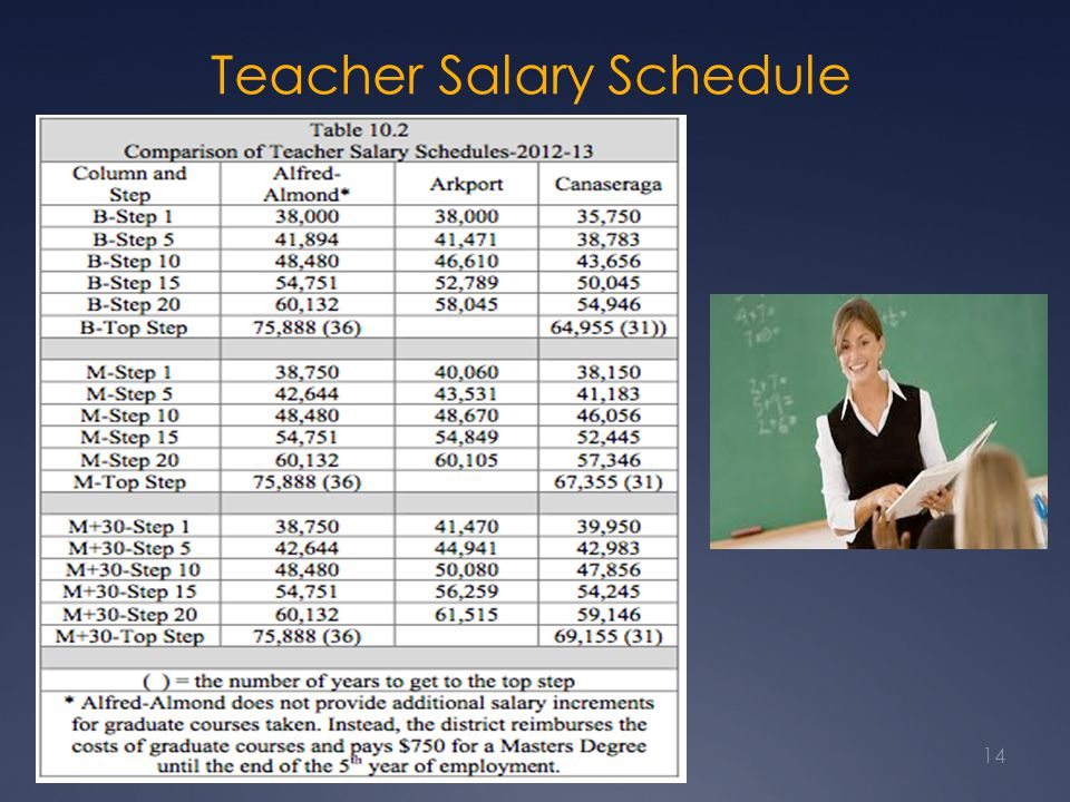 Teacher Salary Schedule Comparison