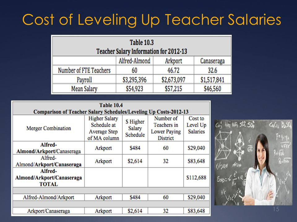 Cost of Leveling Up Teacher Salaries