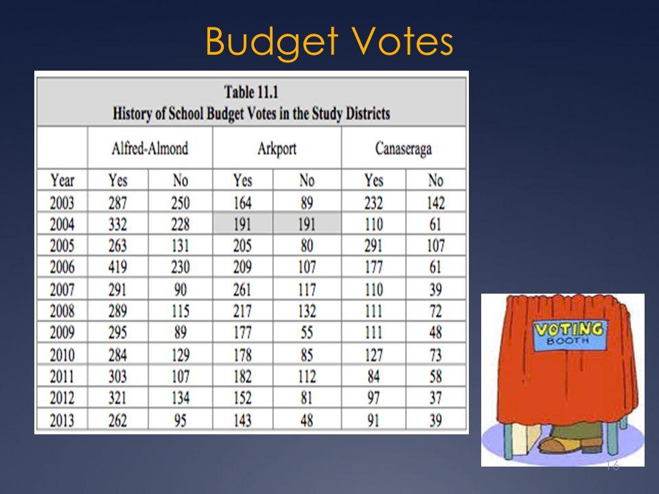 Budget Votes