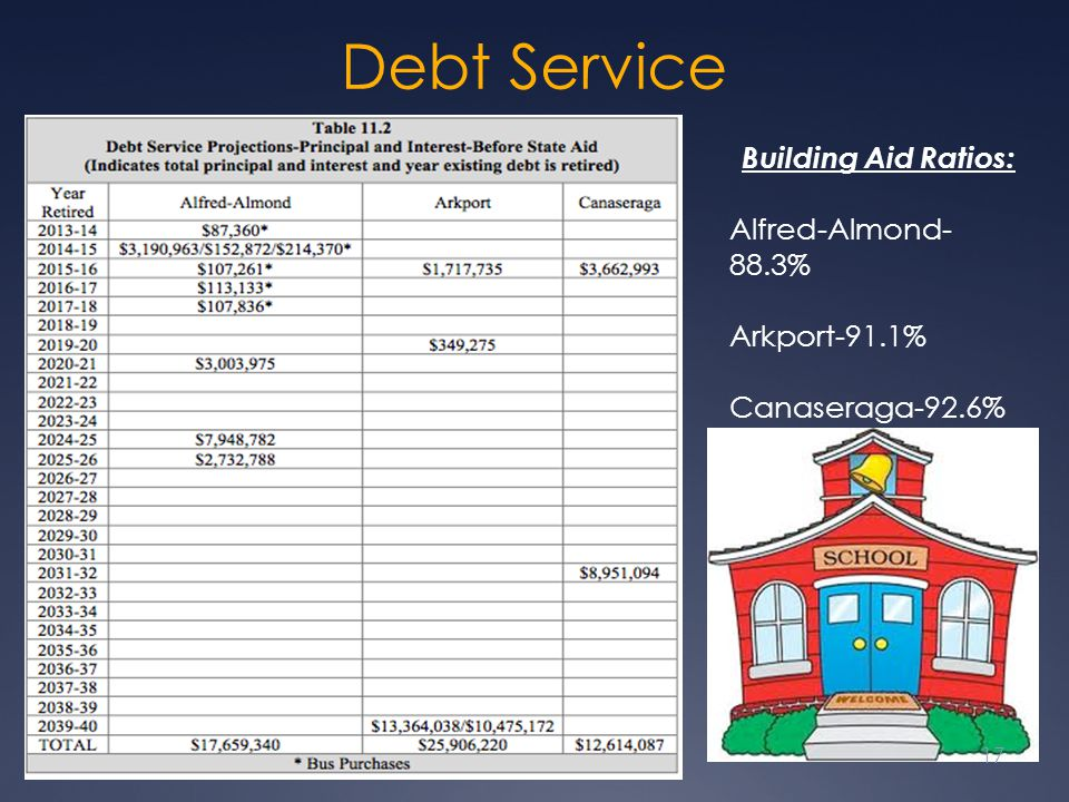Debt Service Building Aid Ratios: Alfred-Almond-88.3% Arkport-91.1%