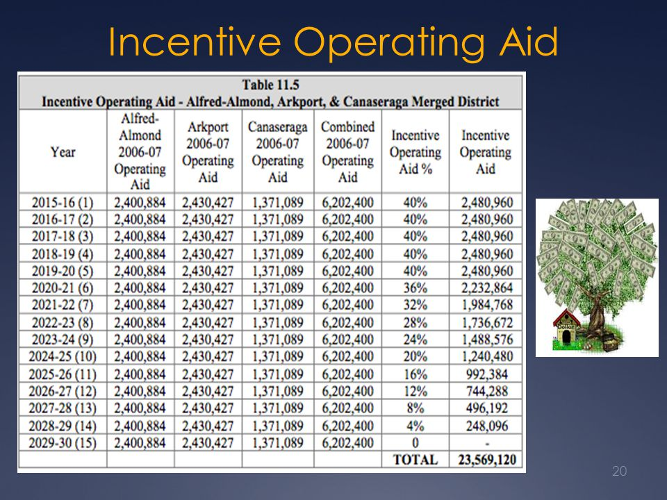 Incentive Operating Aid